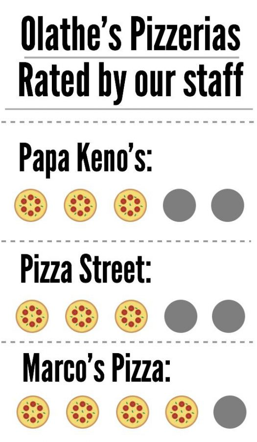 Staff 'slice up' favorite pizza places