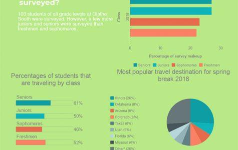 Students share Spring Break plans; 49 % leaving K.C.