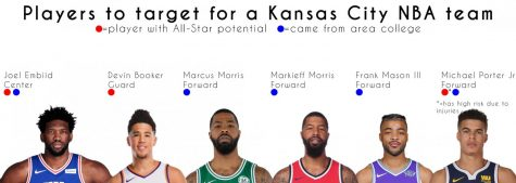 These players should be targeted by a Kansas City-based NBA team